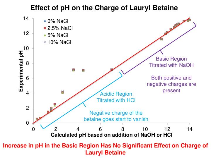 Effect of pH on the Charge of Lauryl