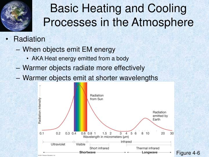 Basic Heating and Cooling Processes in the Atmosphere