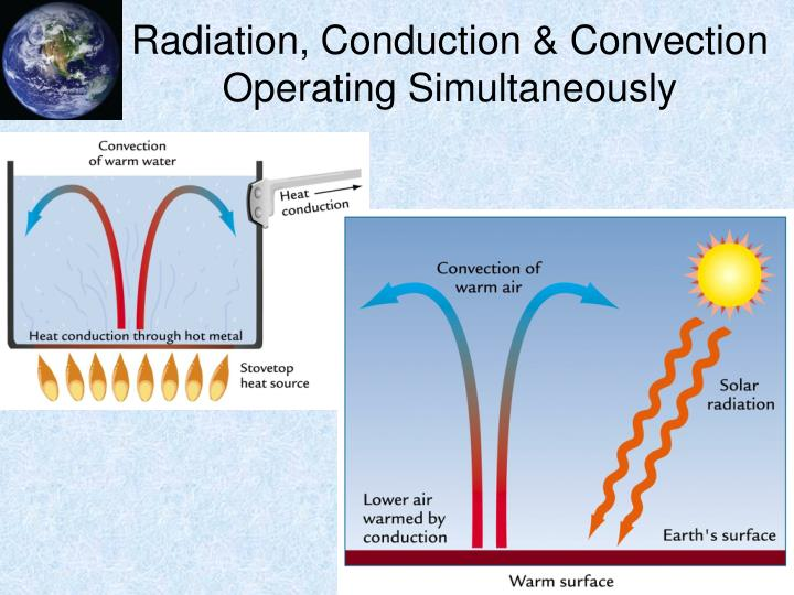 Radiation, Conduction &