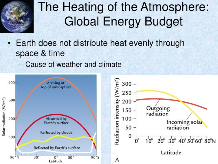 The Heating of the Atmosphere: Global Energy Budget