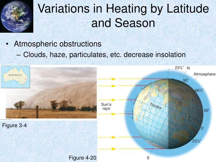Variations in Heating by Latitude and Season