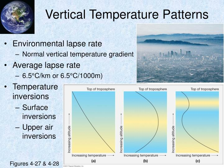 Vertical Temperature Patterns