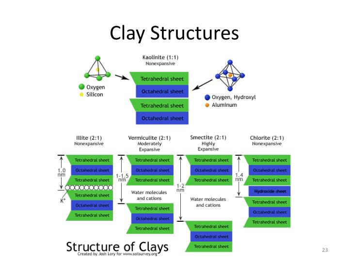 Clay Structures