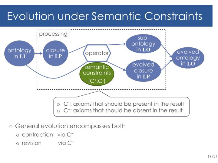 Evolution under Semantic Constraints