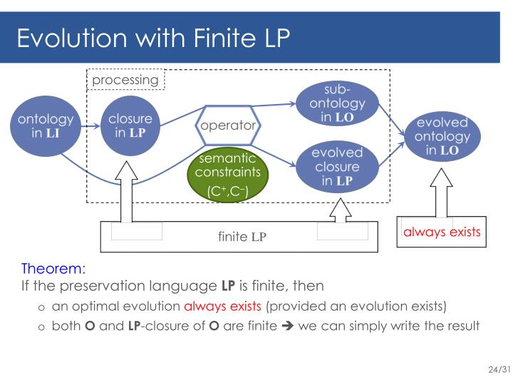 Evolution with Finite LP
