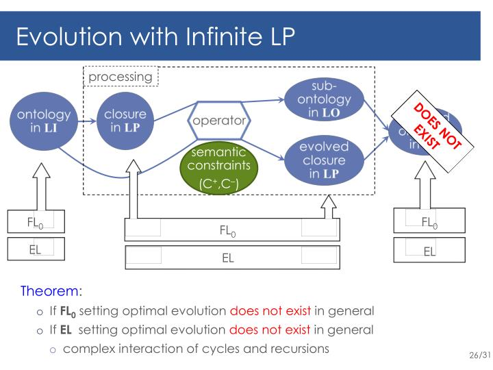 Evolution with Infinite LP