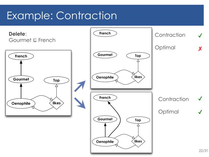 Example: Contraction