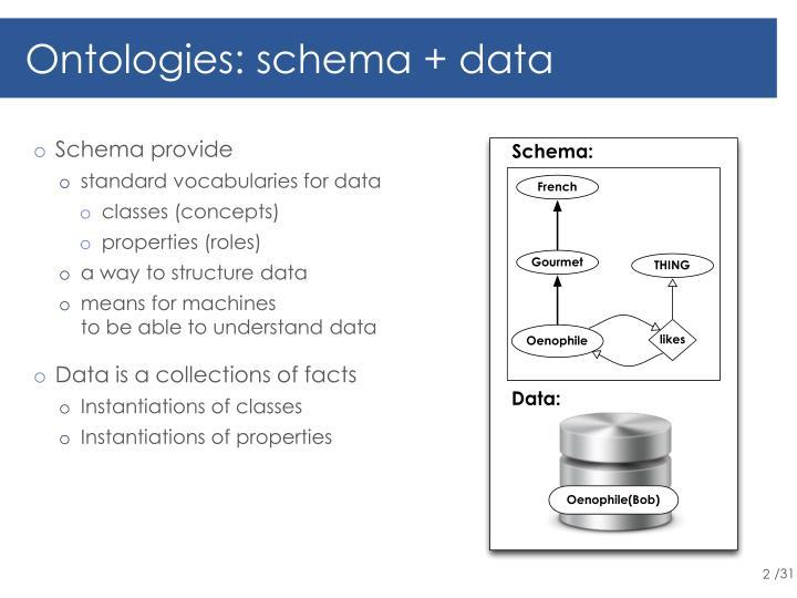 Ontologies: schema + data