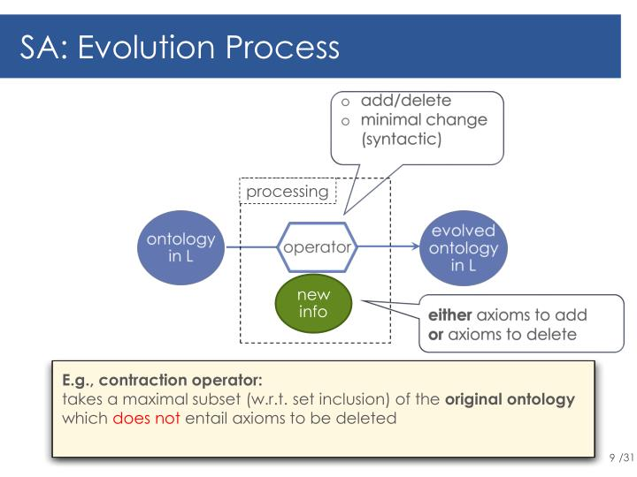 SA: Evolution Process