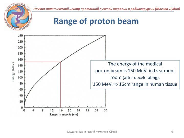 Range of proton beam