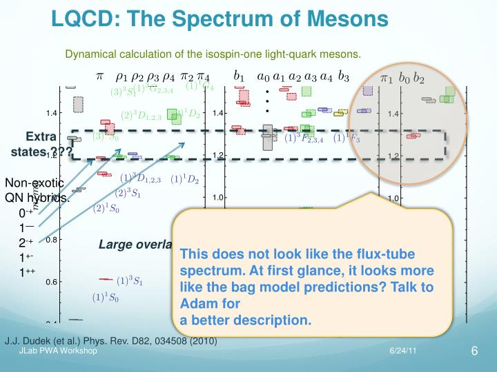 LQCD: The Spectrum of Mesons