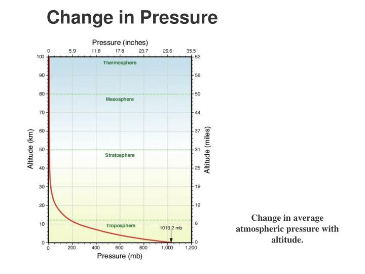 Change in Pressure