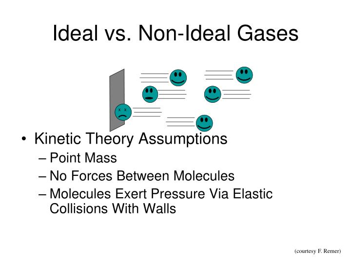 Ideal vs. Non-Ideal Gases
