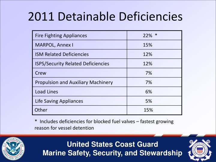 2011 Detainable Deficiencies