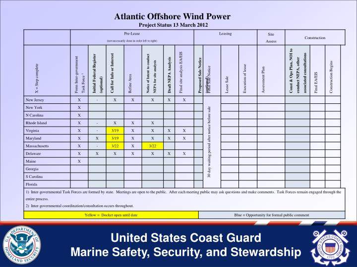 Atlantic Offshore Wind Power
