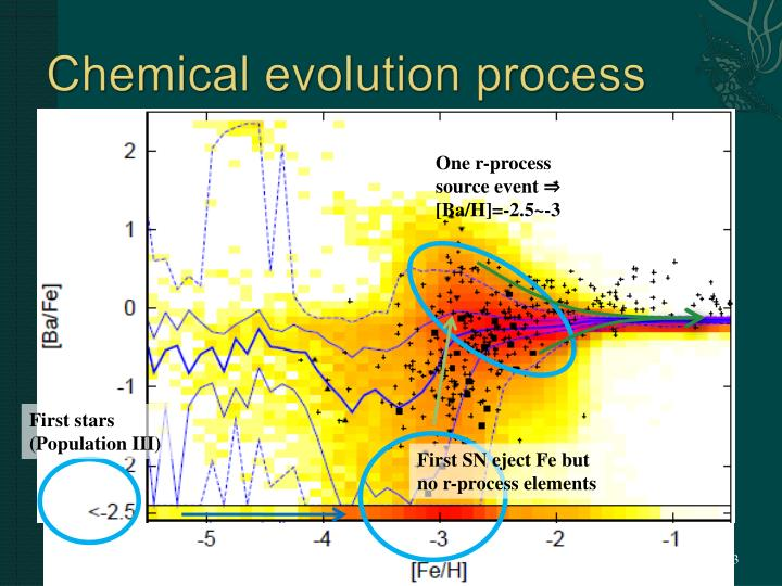 Chemical evolution process