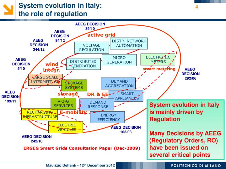 System evolution in Italy:
