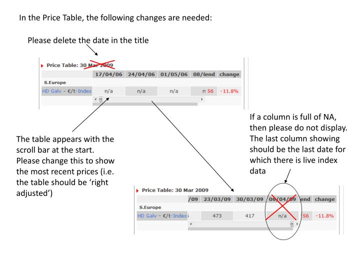 In the Price Table, the following changes are needed:
