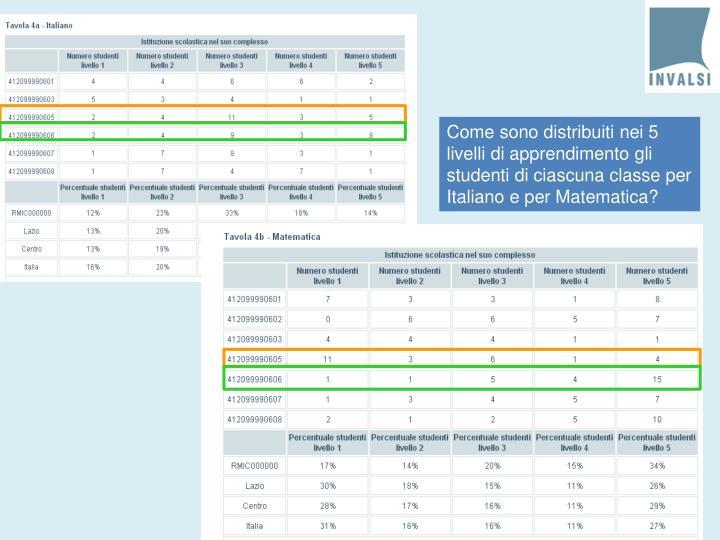 Come sono distribuiti nei 5 livelli di apprendimento gli studenti di ciascuna classe per Italiano e per Matematica?