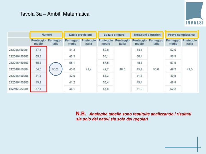 Tavola 3a – Ambiti Matematica