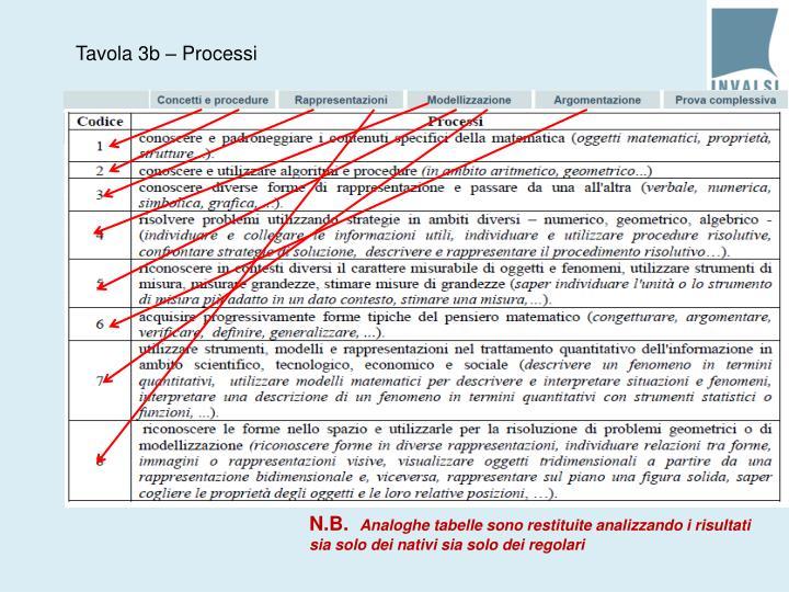 Tavola 3b – Processi