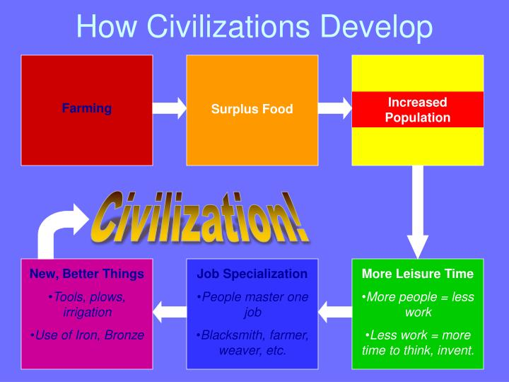 How Civilizations Develop