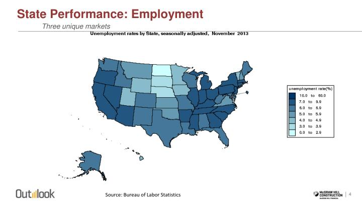 State Performance: Employment