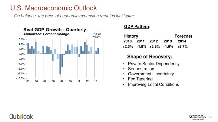 U s macroeconomic outlook