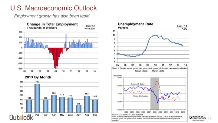 U s macroeconomic outlook1