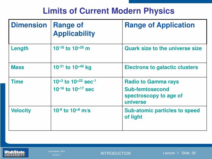 Limits of Current Modern Physics