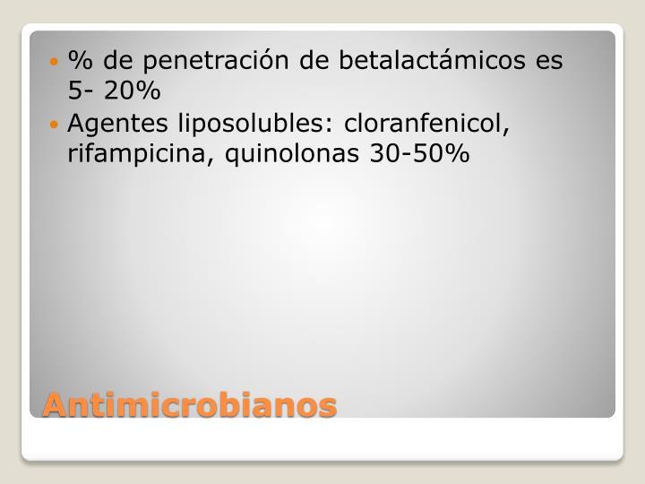% de penetración de