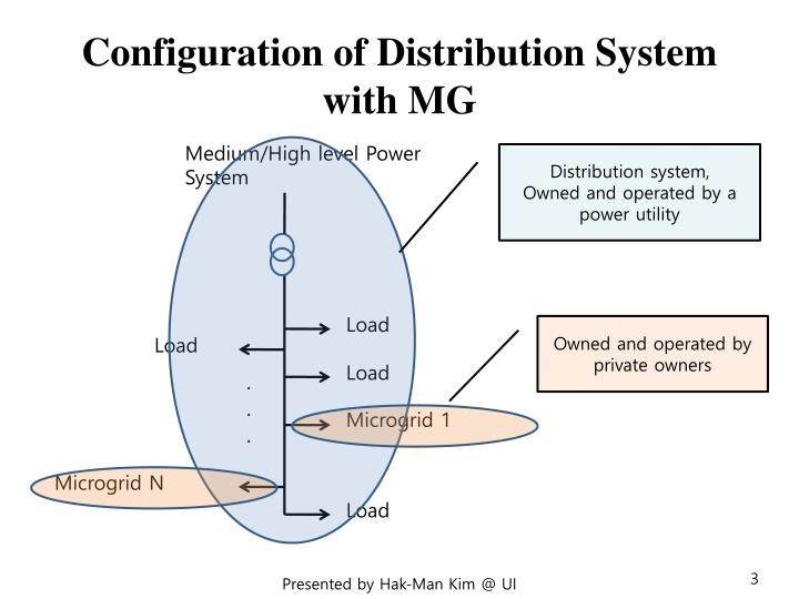Ppt smart microgrid technology powerpoint presentation for Distributed configuration