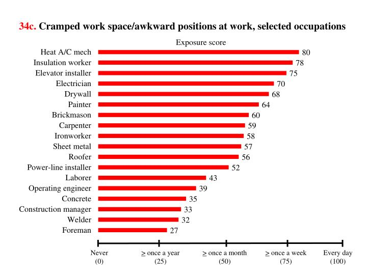 34c cramped work space awkward positions at work selected occupations