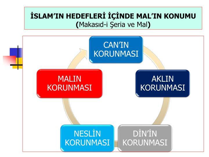 İSLAM'IN HEDEFLERİ İÇİNDE MAL'IN KONUMU