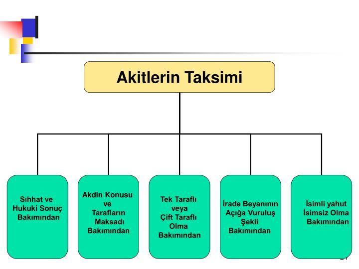 Akitlerin Taksimi