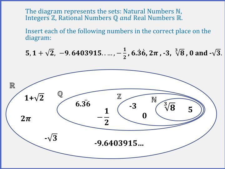 The diagram represents the sets: Natural