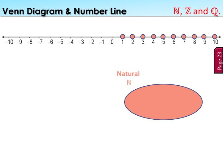 Venn Diagram & Number Line