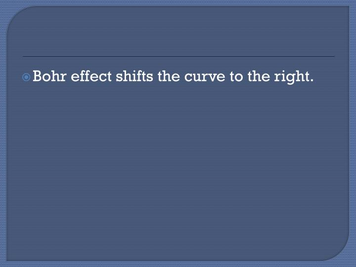 Bohr effect shifts the curve to the right.