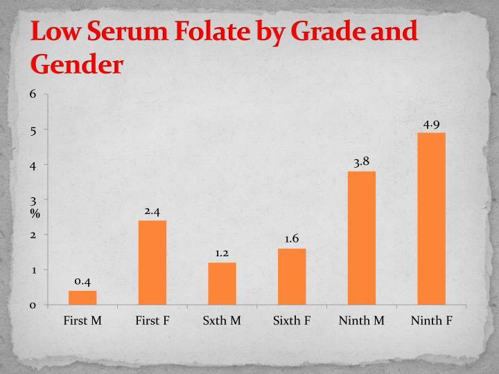 Low Serum