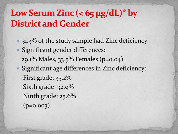 Low Serum Zinc (< 65 µg/