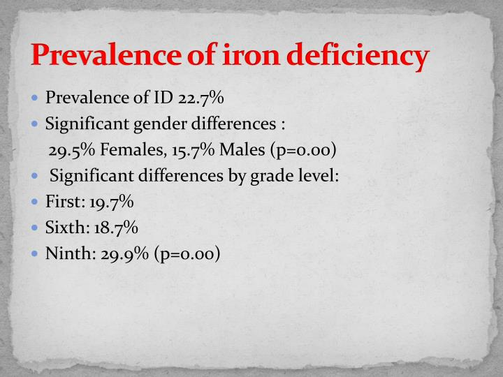 Prevalence of iron deficiency