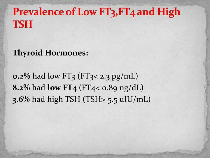Prevalence of Low FT3,FT4 and High TSH