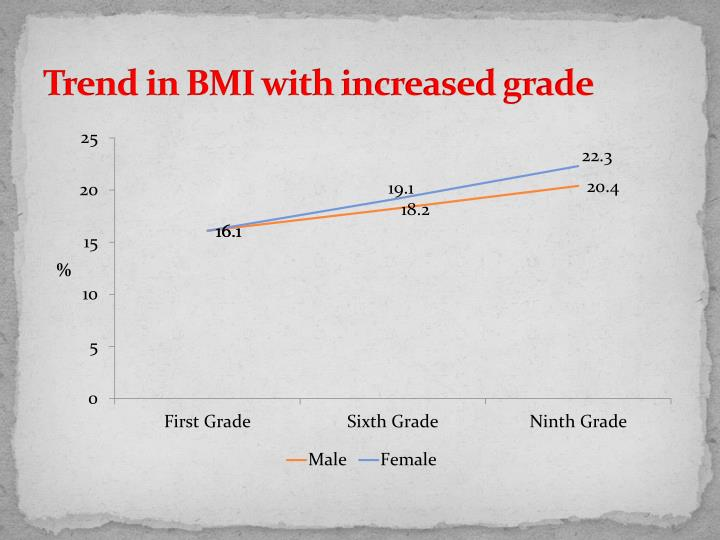 Trend in BMI with increased grade