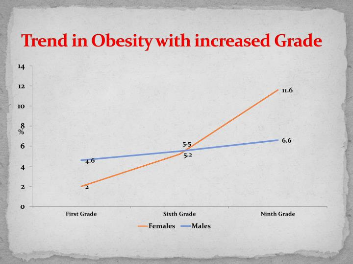 Trend in Obesity with increased Grade