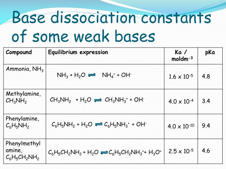 Base dissociation constants of some weak bases