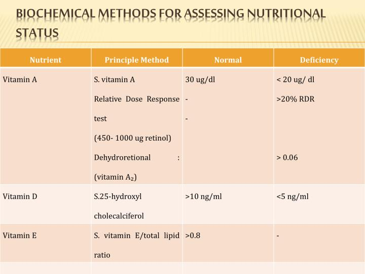 biochemical methods for assessing nutritional status