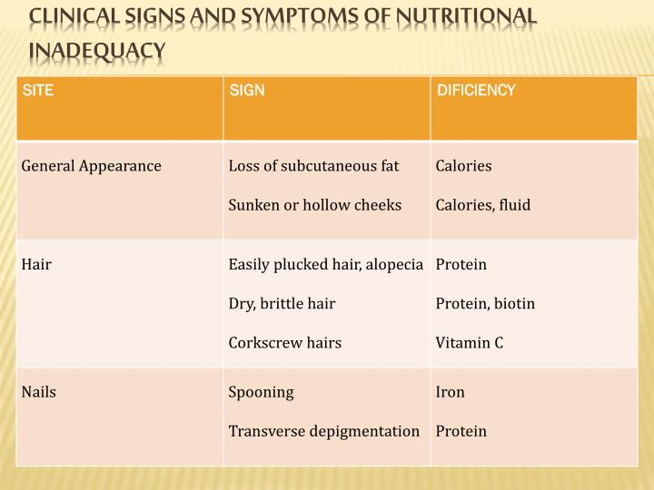 Clinical signs and symptoms of nutritional inadequacy