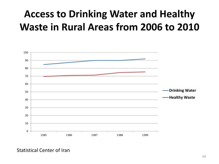 Access to Drinking Water and Healthy Waste in Rural Areas from 2006 to 2010