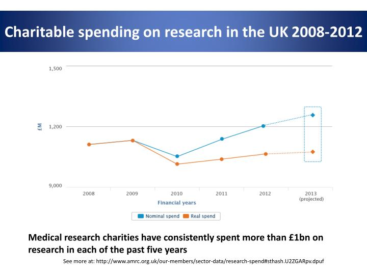Charitable spending on research in the UK 2008-2012