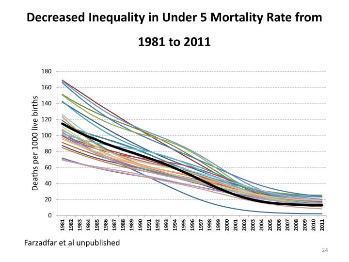 Decreased Inequality in Under 5 Mortality Rate from 1981 to 2011